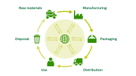 Life Cycle Assessment 'Cradle to grave' concept (source - plantagbiosciences.org)